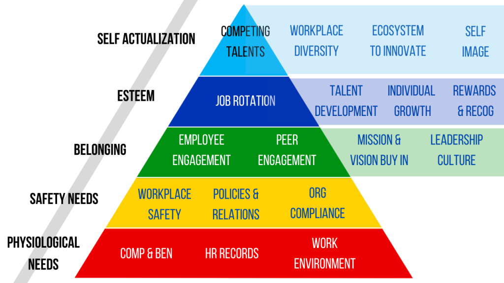 HR Functions in Maslows Hierarchy PNG Relativity Management Solutions Payroll Outsourcing